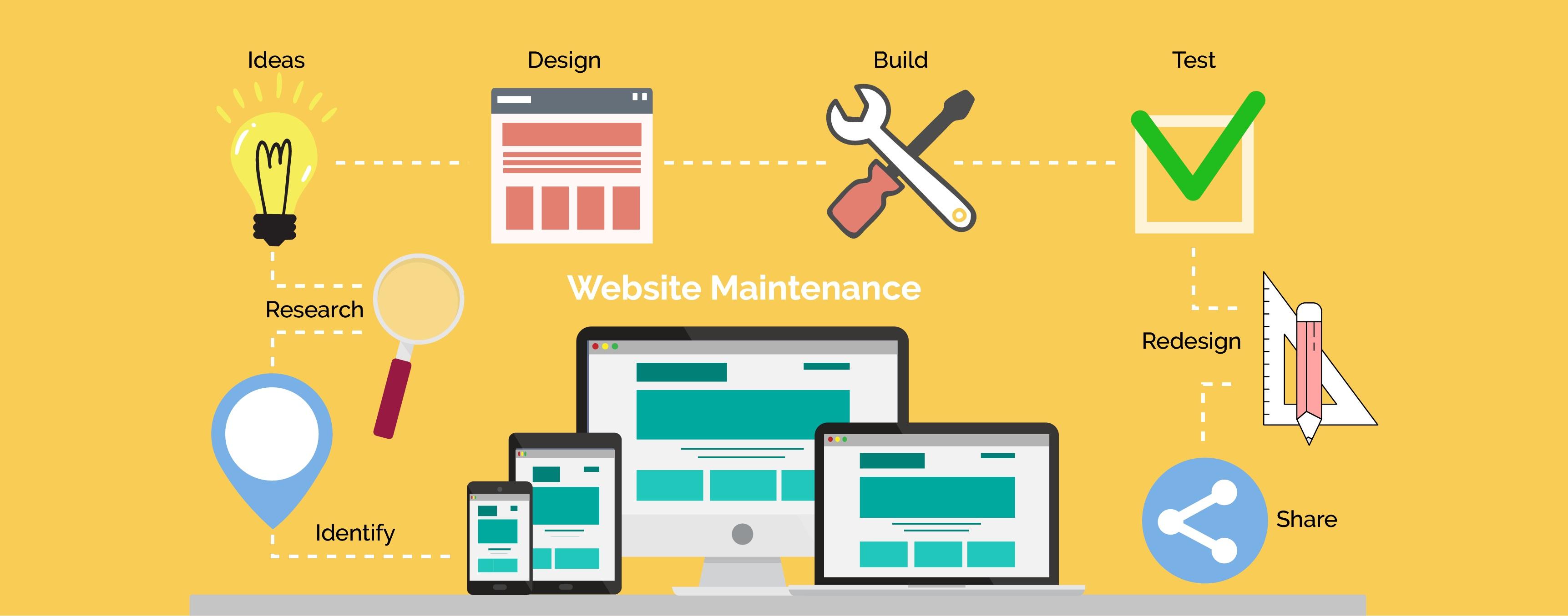 Custom Application Development process